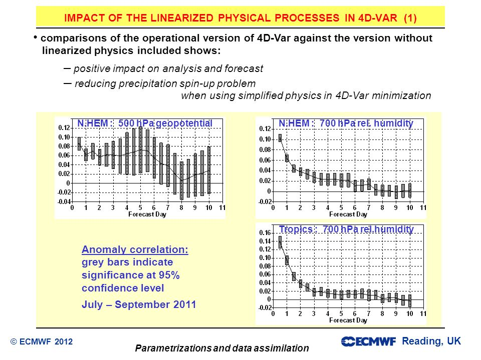 Reading, UK Parametrizations and data assimilation © ECMWF 2012 IMPACT OF THE LINEARIZED PHYSICAL PROCESSES IN 4D-VAR (1) comparisons of the operation