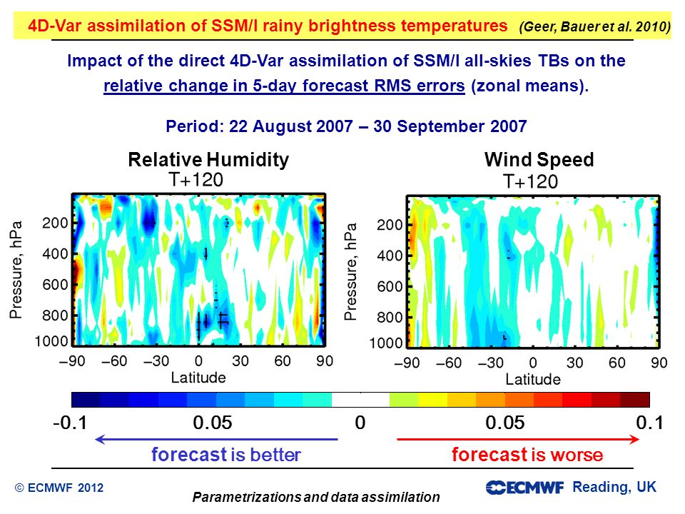 Reading, UK Parametrizations and data assimilation © ECMWF 2012 Impact of the direct 4D-Var assimilation of SSM/I all-skies TBs on the relative change