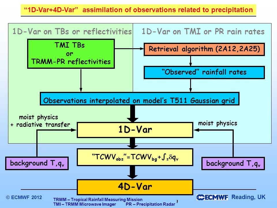 Reading, UK Parametrizations and data assimilation © ECMWF 2012 4D-Var 1D-Var moist physics + radiative transfer background T,q v Observed rainfall ra