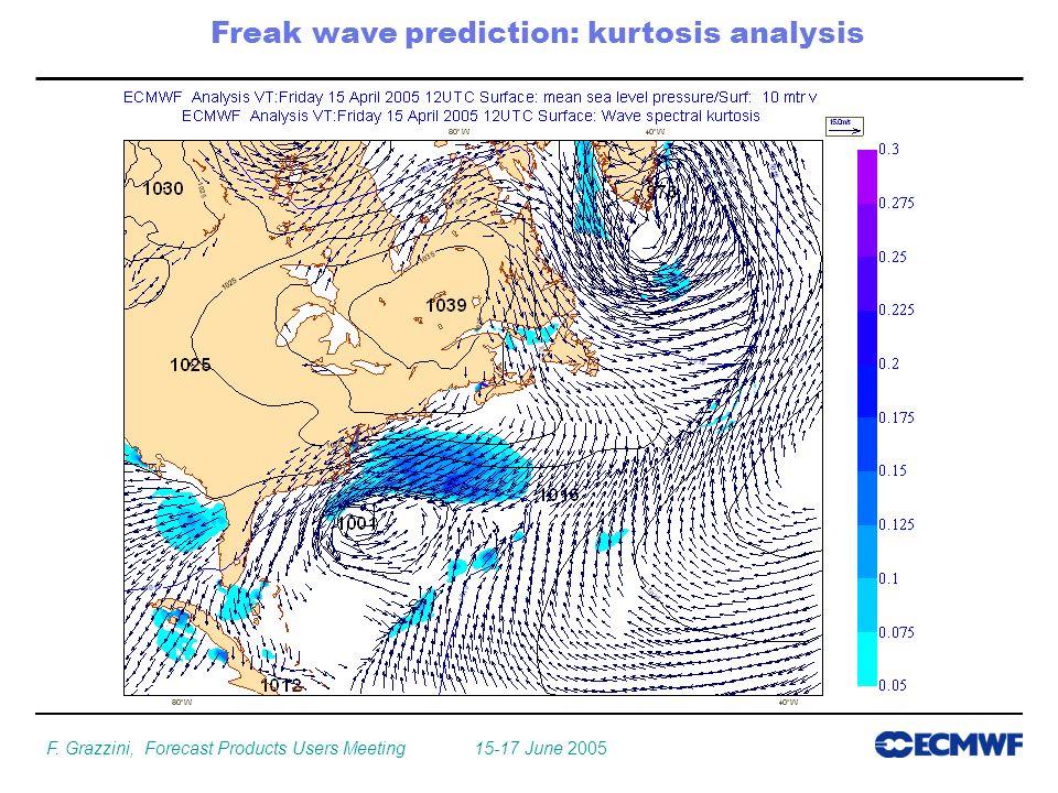 F. Grazzini, Forecast Products Users Meeting 15-17 June 2005 Freak wave prediction: kurtosis analysis