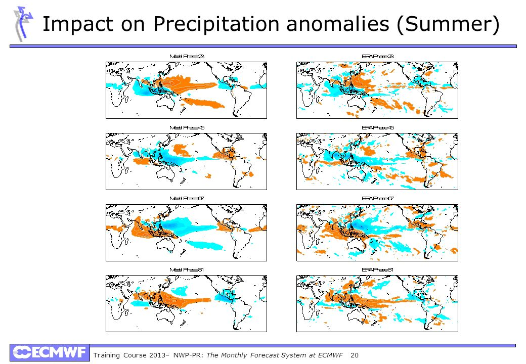 Training Course 2013– NWP-PR: The Monthly Forecast System at ECMWF 20 Impact on Precipitation anomalies (Summer)