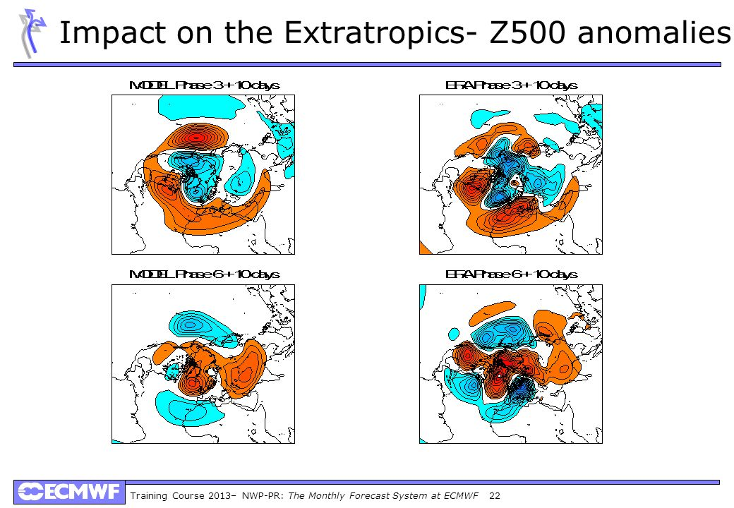 Training Course 2013– NWP-PR: The Monthly Forecast System at ECMWF 22 Impact on the Extratropics- Z500 anomalies