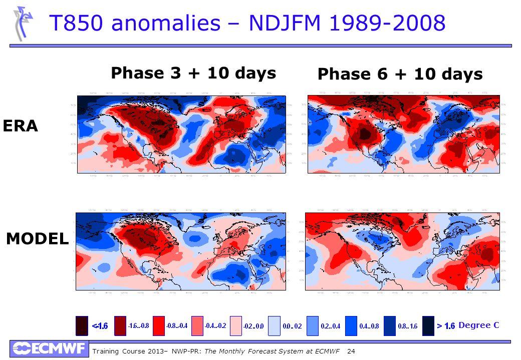 Training Course 2013– NWP-PR: The Monthly Forecast System at ECMWF 24 T850 anomalies – NDJFM 1989-2008 Phase 3 + 10 days Phase 6 + 10 days ERA MODEL D