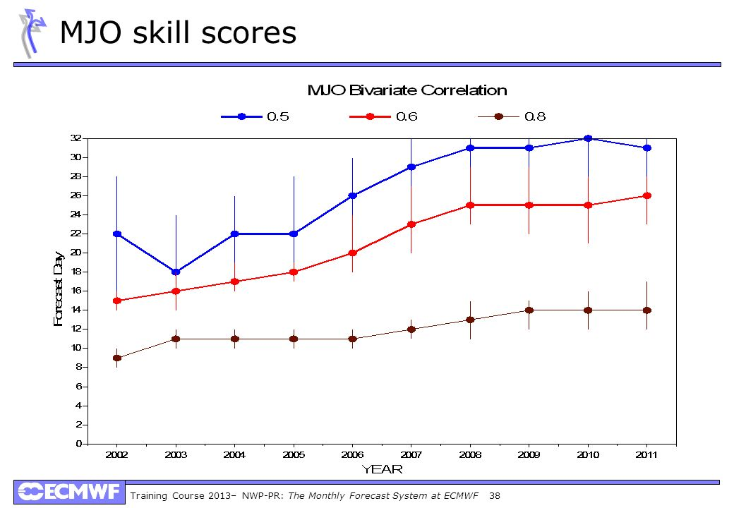 Training Course 2013– NWP-PR: The Monthly Forecast System at ECMWF 38 MJO skill scores