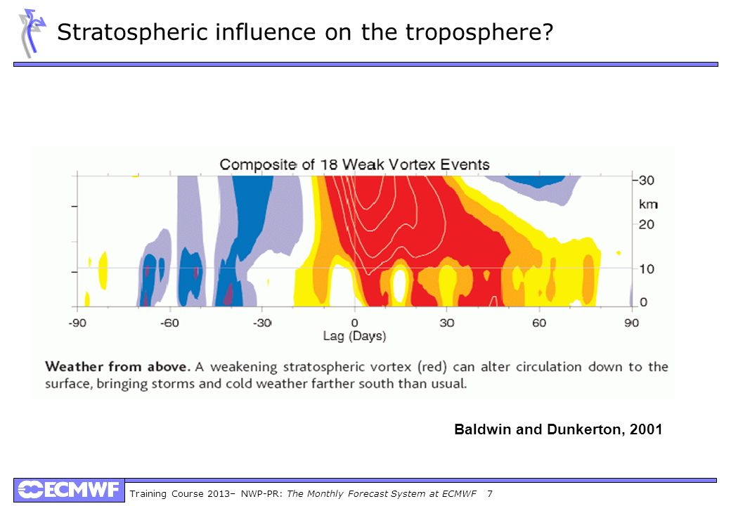 Training Course 2013– NWP-PR: The Monthly Forecast System at ECMWF 7 Baldwin and Dunkerton, 2001 Stratospheric influence on the troposphere?