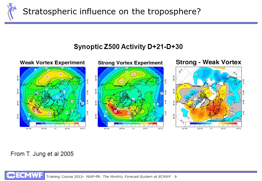 Training Course 2013– NWP-PR: The Monthly Forecast System at ECMWF 9 Synoptic Z500 Activity D+21-D+30 From T. Jung et al 2005 Stratospheric influence