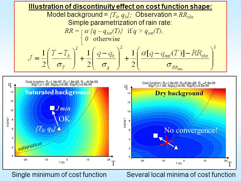Illustration of discontinuity effect on cost function shape: Model background = {T b, q b }; Observation = RR obs Simple parametrization of rain rate: RR = {q q sat (T)} if q > q sat (T), 0 otherwise q T Dry background q Saturated background J min {T b, q b } saturation T Several local minima of cost functionSingle minimum of cost function No convergence.