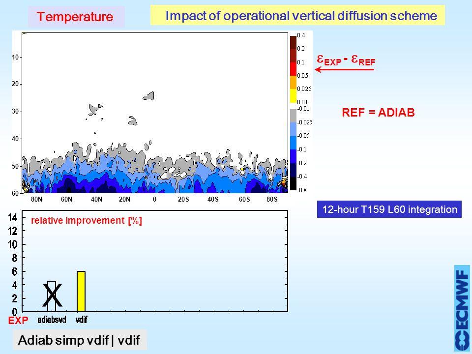 EXP - REF EXP relative improvement REF = ADIAB [%] Temperature Impact of operational vertical diffusion scheme X 10 20 30 40 50 60 80N 60N 40N 20N 0 20S 40S 60S 80S Adiab simp vdif | vdif 12-hour T159 L60 integration