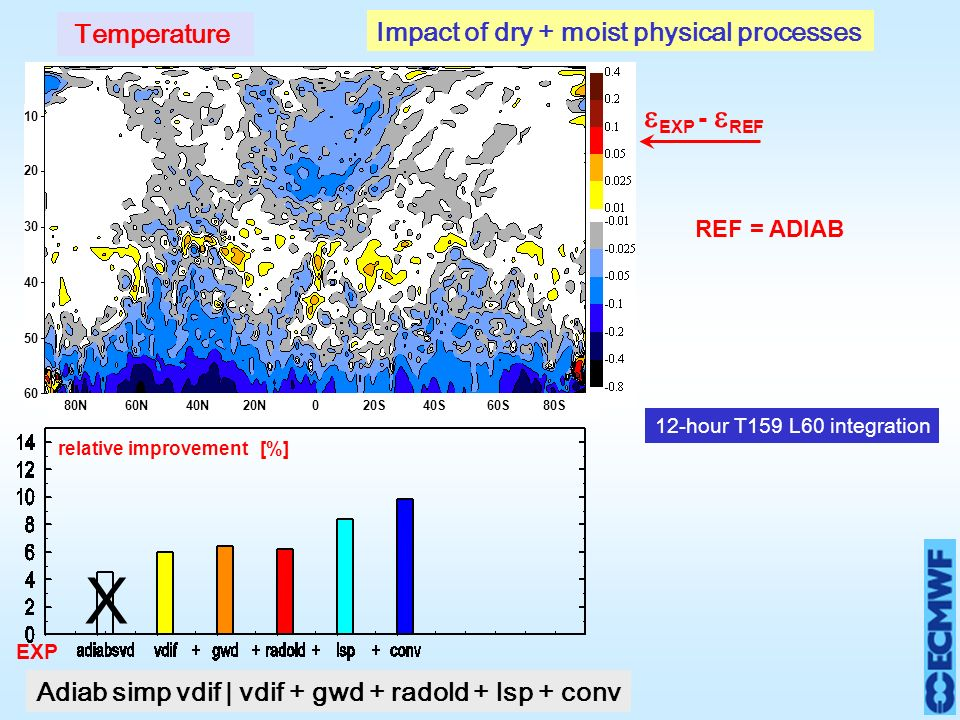 EXP - REF EXP relative improvement[%] Impact of dry + moist physical processes X N 60N 40N 20N 0 20S 40S 60S 80S Adiab simp vdif | vdif + gwd + radold + lsp + conv Temperature REF = ADIAB 12-hour T159 L60 integration