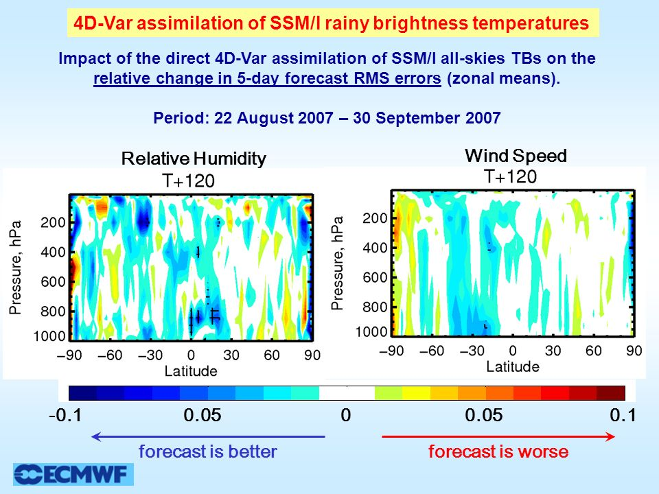 Impact of the direct 4D-Var assimilation of SSM/I all-skies TBs on the relative change in 5-day forecast RMS errors (zonal means).