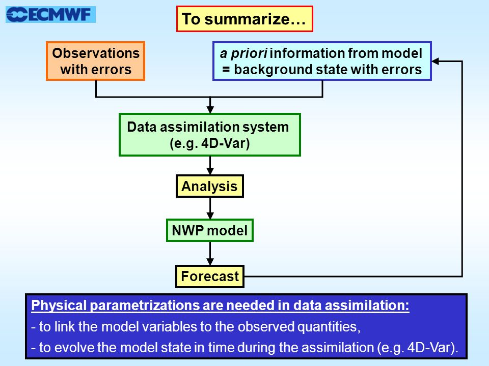 Observations with errors a priori information from model = background state with errors Data assimilation system (e.g. 4D-Var) Analysis Forecast NWP m