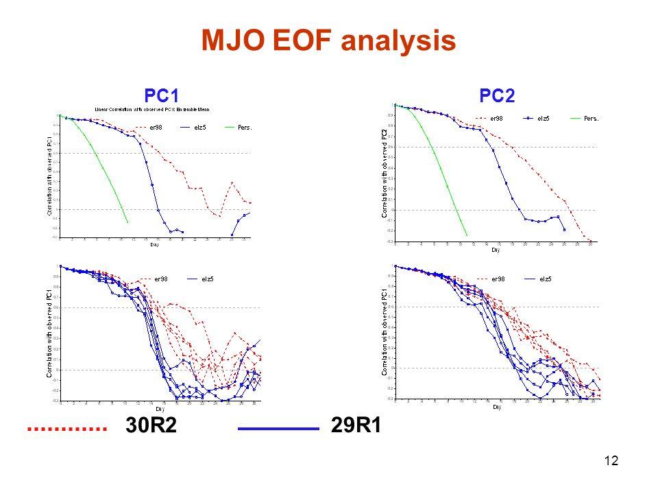 12 PC1PC2 30R2 29R1 MJO EOF analysis