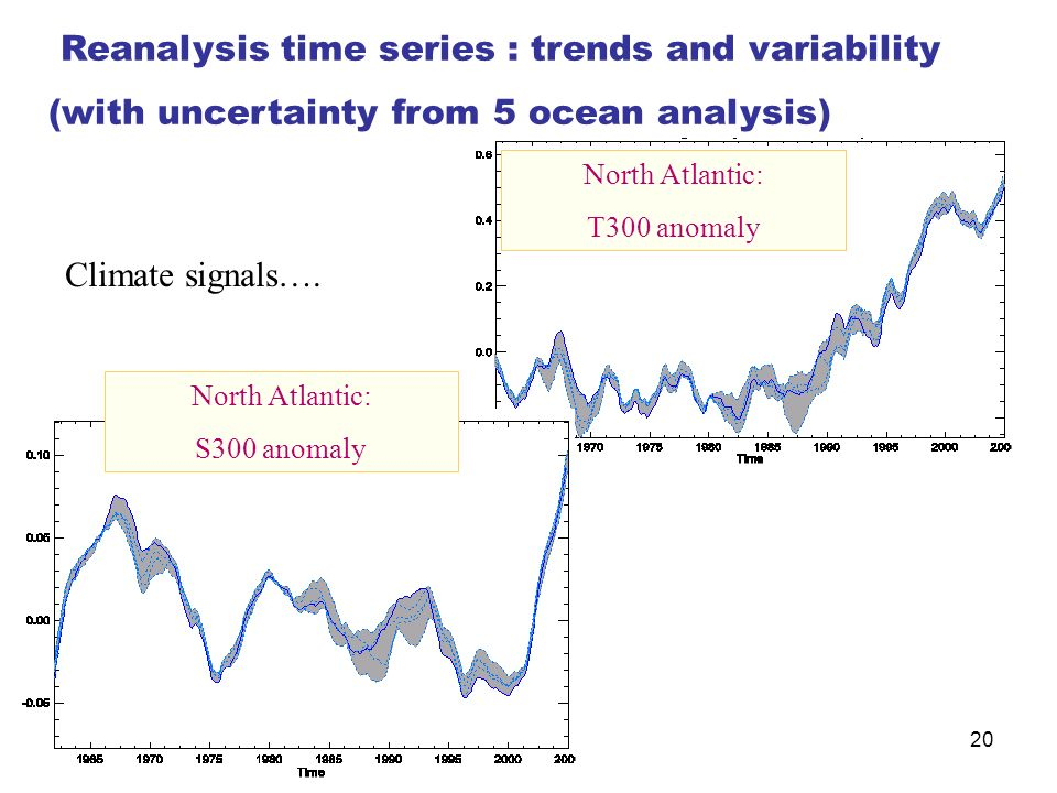 20 North Atlantic: T300 anomaly North Atlantic: S300 anomaly Climate signals…. Reanalysis time series : trends and variability (with uncertainty from