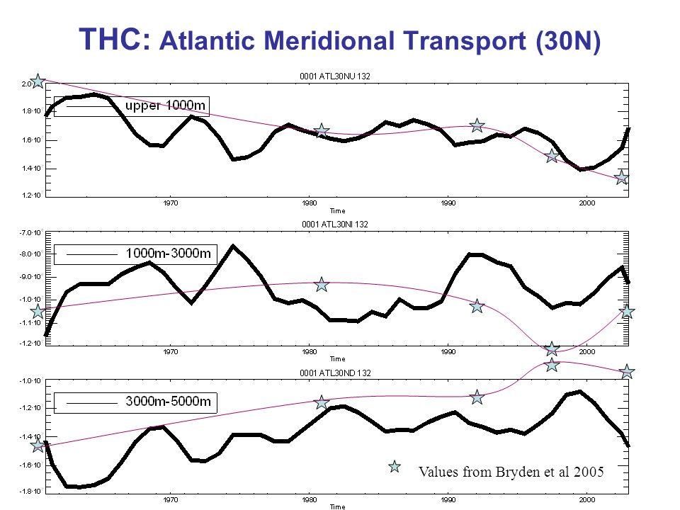 21 THC: Atlantic Meridional Transport (30N) Values from Bryden et al 2005