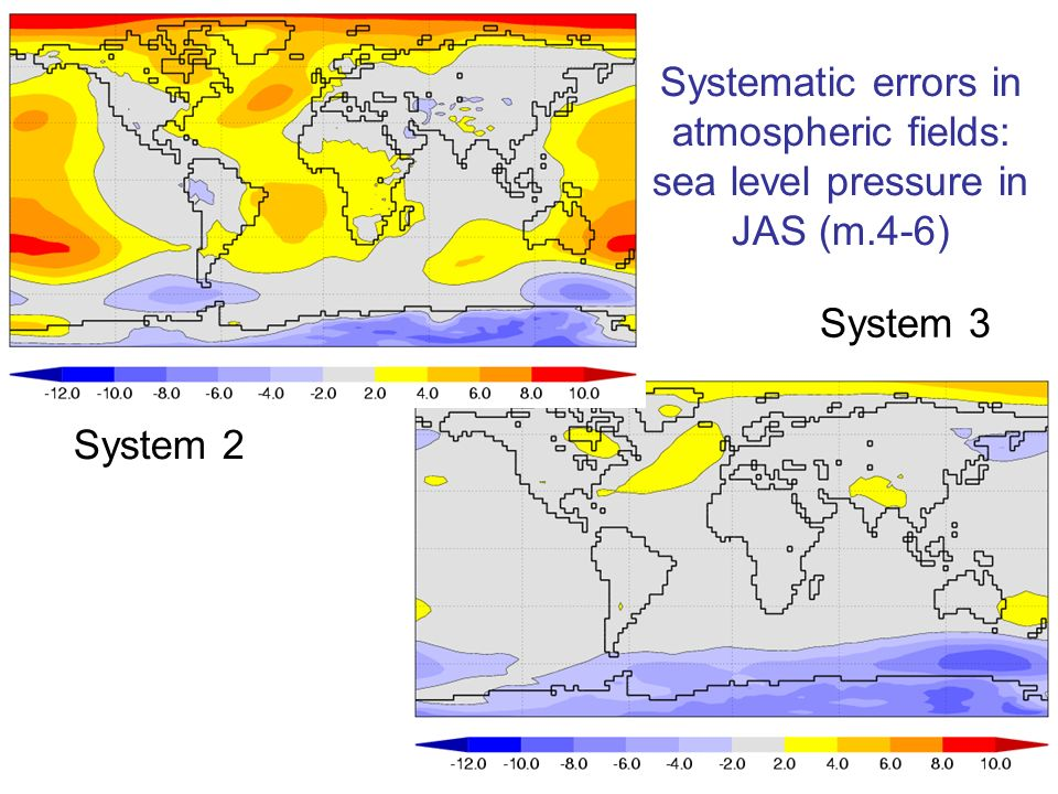 29 Systematic errors in atmospheric fields: sea level pressure in JAS (m.4-6) System 2 System 3