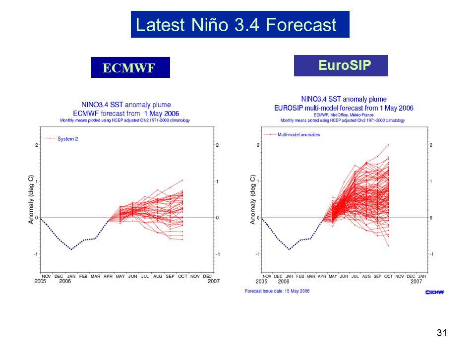 31 Latest Niño 3.4 Forecast EuroSIP ECMWF