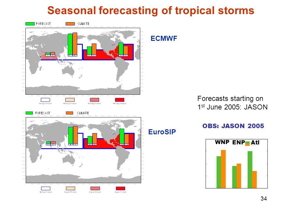 34 Seasonal forecasting of tropical storms Forecasts starting on 1 st June 2005: JASON ECMWF EuroSIP OBS: JASON 2005 WNP ENP Atl