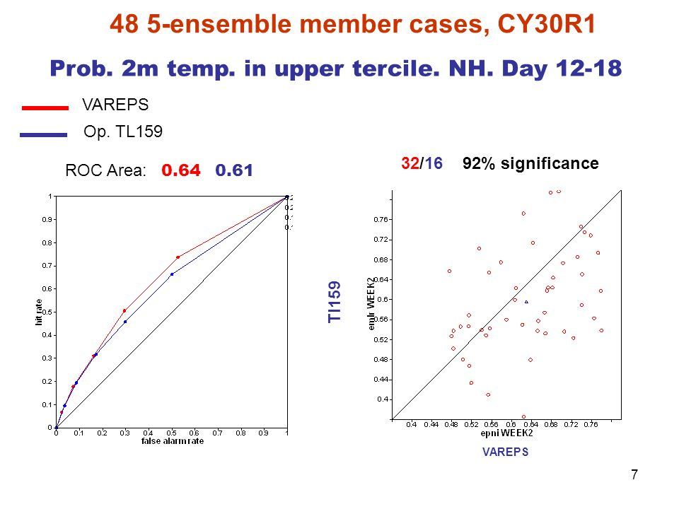7 48 5-ensemble member cases, CY30R1 VAREPS Tl159 32/16 92% significance VAREPS Op. TL159 Prob. 2m temp. in upper tercile. NH. Day 12-18 ROC Area: 0.6