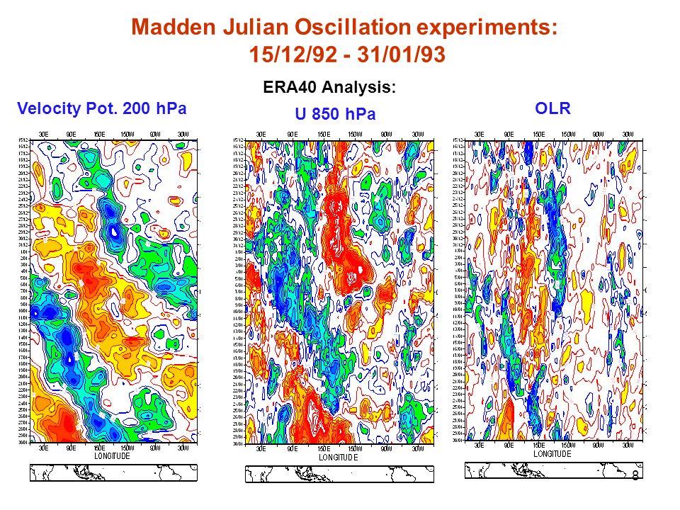 8 ERA40 Analysis: U 850 hPa Velocity Pot. 200 hPaOLR Madden Julian Oscillation experiments: 15/12/92 - 31/01/93