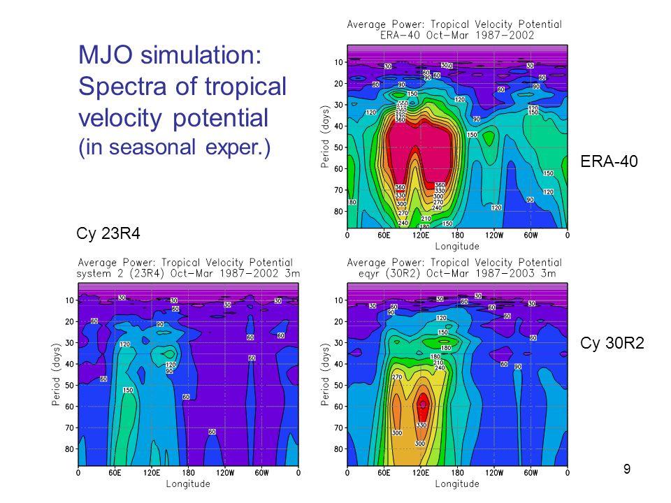 9 MJO simulation: Spectra of tropical velocity potential (in seasonal exper.) Cy 23R4 ERA-40 Cy 30R2