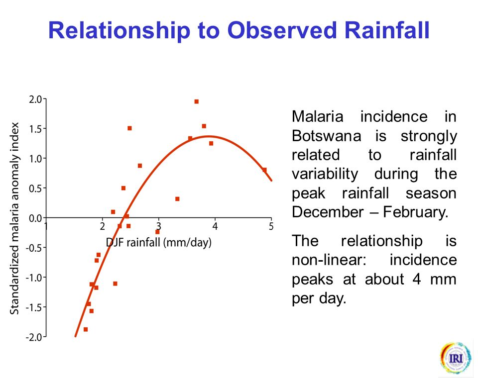 Malaria incidence in Botswana is strongly related to rainfall variability during the peak rainfall season December – February. The relationship is non