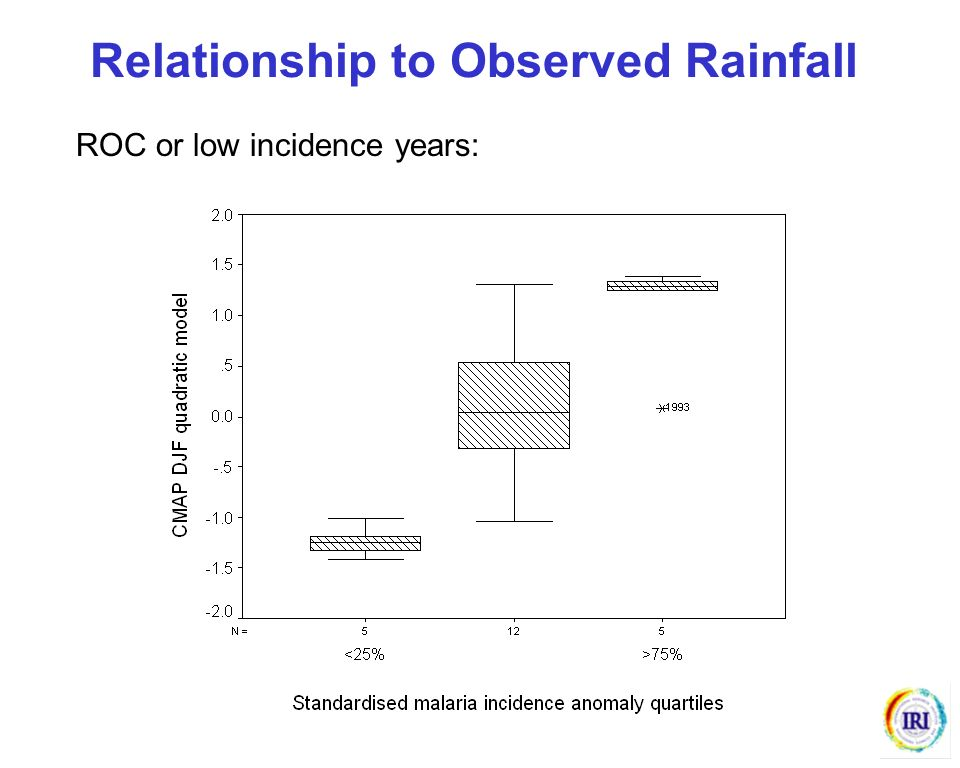 ROC or low incidence years: