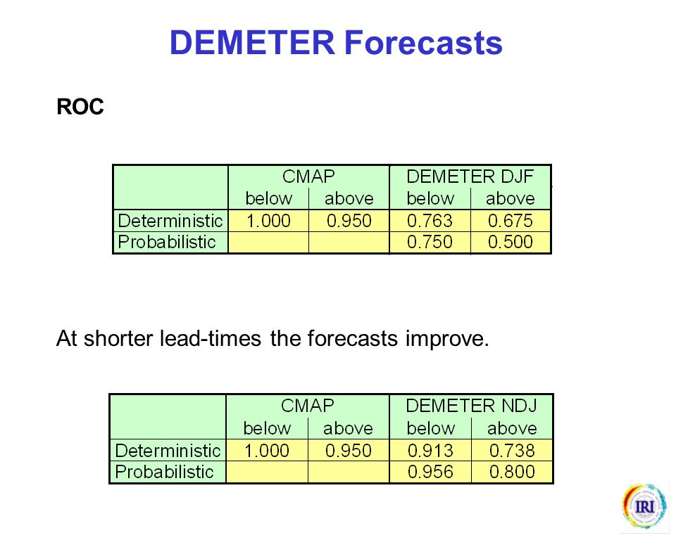 ROC DEMETER Forecasts At shorter lead-times the forecasts improve.