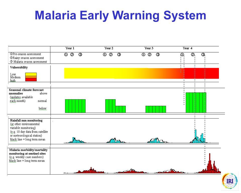 Malaria Early Warning System