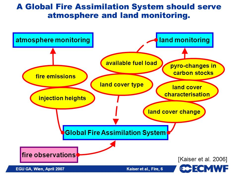 EGU GA, Wien, April 2007 Kaiser et al., Fire, 7 Biomass Burning in Atmospheric Composition Monitoring: The Global GEMS Systems
