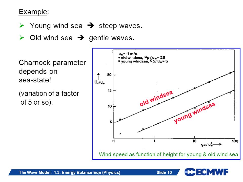 Slide 10The Wave Model: 1.3. Energy Balance Eqn (Physics) Example: Young wind sea steep waves.