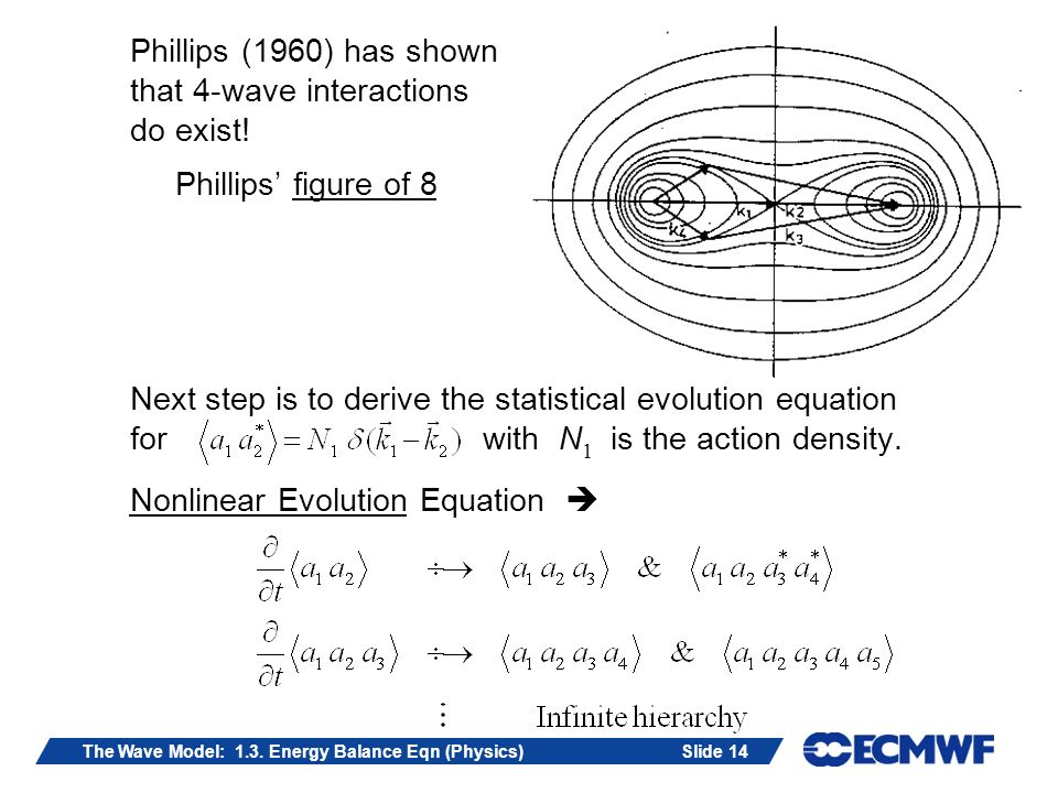Slide 14The Wave Model: 1.3.