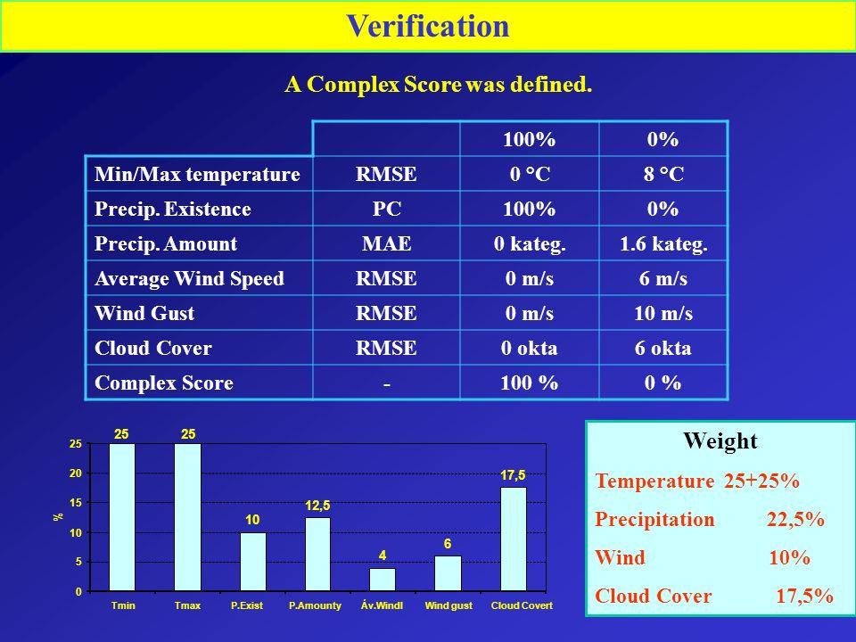 Verification A Complex Score was defined. 100%0% Min/Max temperatureRMSE0 °C8 °C Precip. ExistencePC100%0% Precip. AmountMAE0 kateg.1.6 kateg. Average