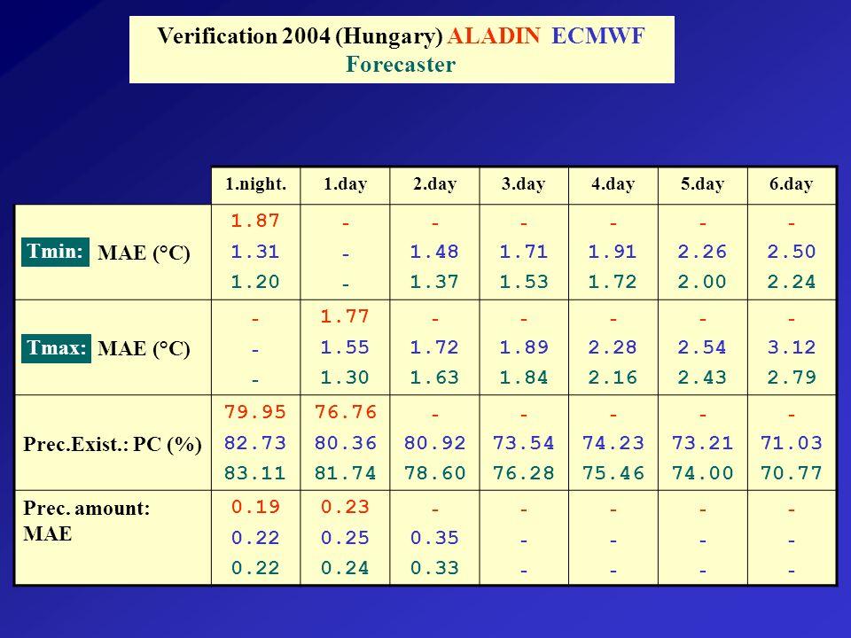1.night.1.day2.day3.day4.day5.day6.day MAE (°C) 1.87 1.31 1.20 ------ - 1.48 1.37 - 1.71 1.53 - 1.91 1.72 - 2.26 2.00 - 2.50 2.24 MAE (°C) ------ 1.77 1.55 1.30 - 1.72 1.63 - 1.89 1.84 - 2.28 2.16 - 2.54 2.43 - 3.12 2.79 Prec.Exist.: PC (%) 79.95 82.73 83.11 76.76 80.36 81.74 - 80.92 78.60 - 73.54 76.28 - 74.23 75.46 - 73.21 74.00 - 71.03 70.77 Prec.