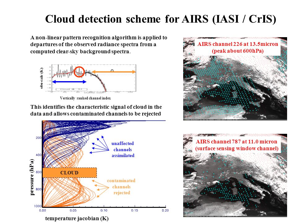 CLOUD AIRS channel 226 at 13.5micron (peak about 600hPa) AIRS channel 787 at 11.0 micron (surface sensing window channel) temperature jacobian (K) pressure (hPa) unaffected channels assimilated contaminated channels rejected Cloud detection scheme for AIRS (IASI / CrIS) A non-linear pattern recognition algorithm is applied to departures of the observed radiance spectra from a computed clear-sky background spectra.