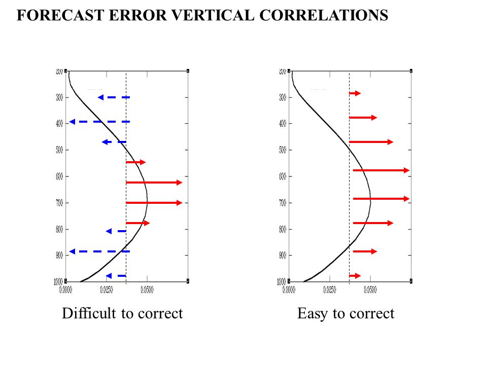 Difficult to correctEasy to correct FORECAST ERROR VERTICAL CORRELATIONS