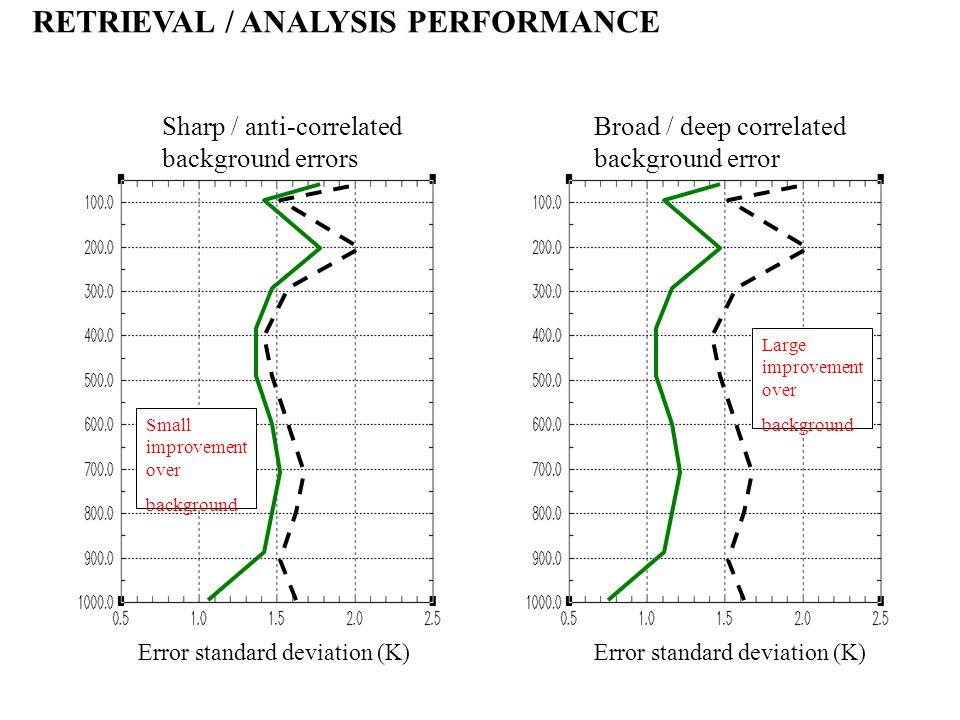 Error standard deviation (K) RETRIEVAL / ANALYSIS PERFORMANCE Sharp / anti-correlated background errors Broad / deep correlated background error Small improvement over background Large improvement over background