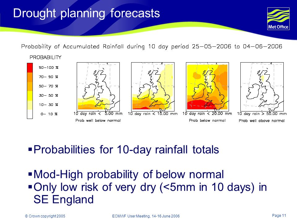 Page 11 © Crown copyright 2005 ECMWF User Meeting, 14-16 June 2006 Drought planning forecasts Probabilities for 10-day rainfall totals Mod-High probability of below normal Only low risk of very dry (<5mm in 10 days) in SE England