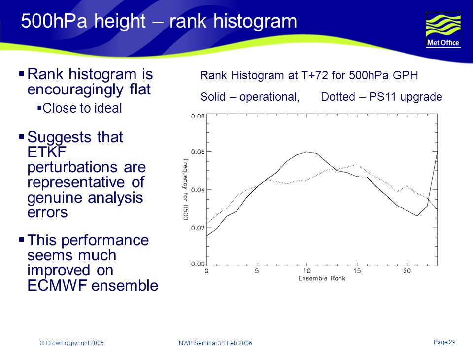 Page 29 © Crown copyright 2005 NWP Seminar 3 rd Feb 2006 500hPa height – rank histogram Rank histogram is encouragingly flat Close to ideal Suggests that ETKF perturbations are representative of genuine analysis errors This performance seems much improved on ECMWF ensemble Rank Histogram at T+72 for 500hPa GPH Solid – operational, Dotted – PS11 upgrade