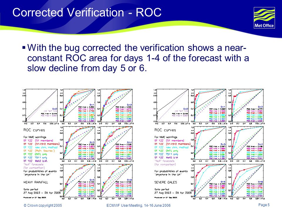 Page 5 © Crown copyright 2005 ECMWF User Meeting, 14-16 June 2006 Corrected Verification - ROC With the bug corrected the verification shows a near- constant ROC area for days 1-4 of the forecast with a slow decline from day 5 or 6.
