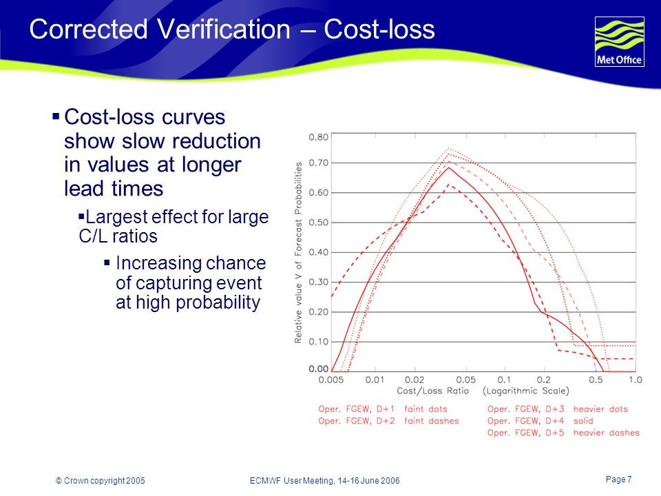 Page 7 © Crown copyright 2005 ECMWF User Meeting, 14-16 June 2006 Corrected Verification – Cost-loss Cost-loss curves show slow reduction in values at longer lead times Largest effect for large C/L ratios Increasing chance of capturing event at high probability