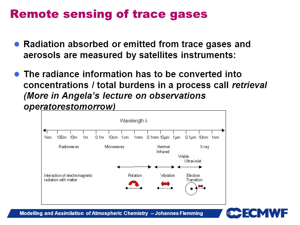 Modelling and Assimilation of Atmospheric Chemistry – Johannes Flemming Spectral ranges Remote sensing of trace gases Radiation absorbed or emitted fr