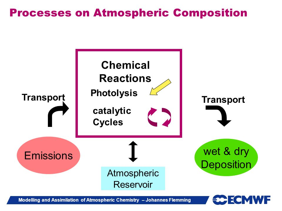 Modelling and Assimilation of Atmospheric Chemistry – Johannes Flemming Emissions Chemical Reactions Atmospheric Reservoir wet & dry Deposition Transp