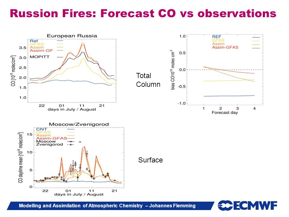 Modelling and Assimilation of Atmospheric Chemistry – Johannes Flemming Russion Fires: Forecast CO vs observations Total Column Surface
