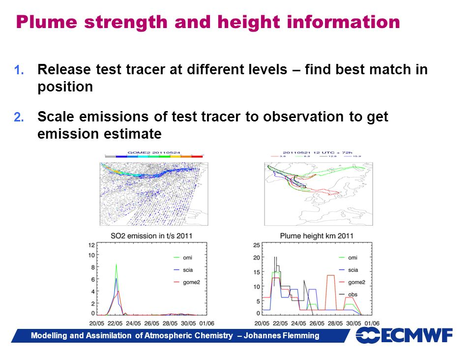 Modelling and Assimilation of Atmospheric Chemistry – Johannes Flemming Plume strength and height information 1. Release test tracer at different leve