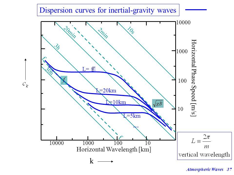 Atmospheric Waves36 Dispersion Diagram c k (k) Horizontal Wavelength [km] Horizontal Phase Speed [m/s] 10000100010010 100 1000 10000 30h 3h 20min 2min