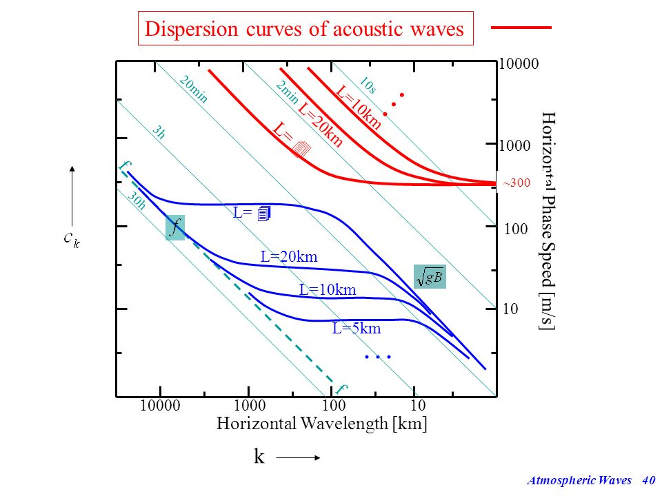 Atmospheric Waves39 Closer inspection of equation (39a): acoustic waves 2 2 Long acoustic waves (long in the horizontal, i.e. very small k): These lon