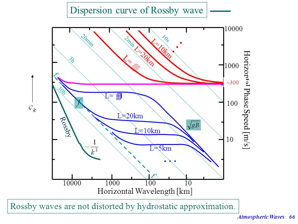 Atmospheric Waves65 t0t0 t1t1 t2t2 Perturbation vorticity field and induced velocity field (dashed arrows) for a meridionally displaced chain of fluid