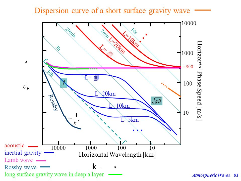 Atmospheric Waves80 Surface Gravity Waves 13 2.) Short waves, i.e. horizontal scale << vertical scale! Hydrostatic approximation not ok! Effect of rot