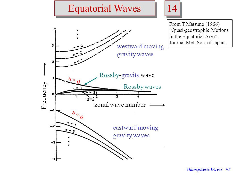Atmospheric Waves94 Equatorial Waves 13 (68)(69) eastward moving gravity waves => called mixed Rossby-gravity waves (westward moving) = frequency of s