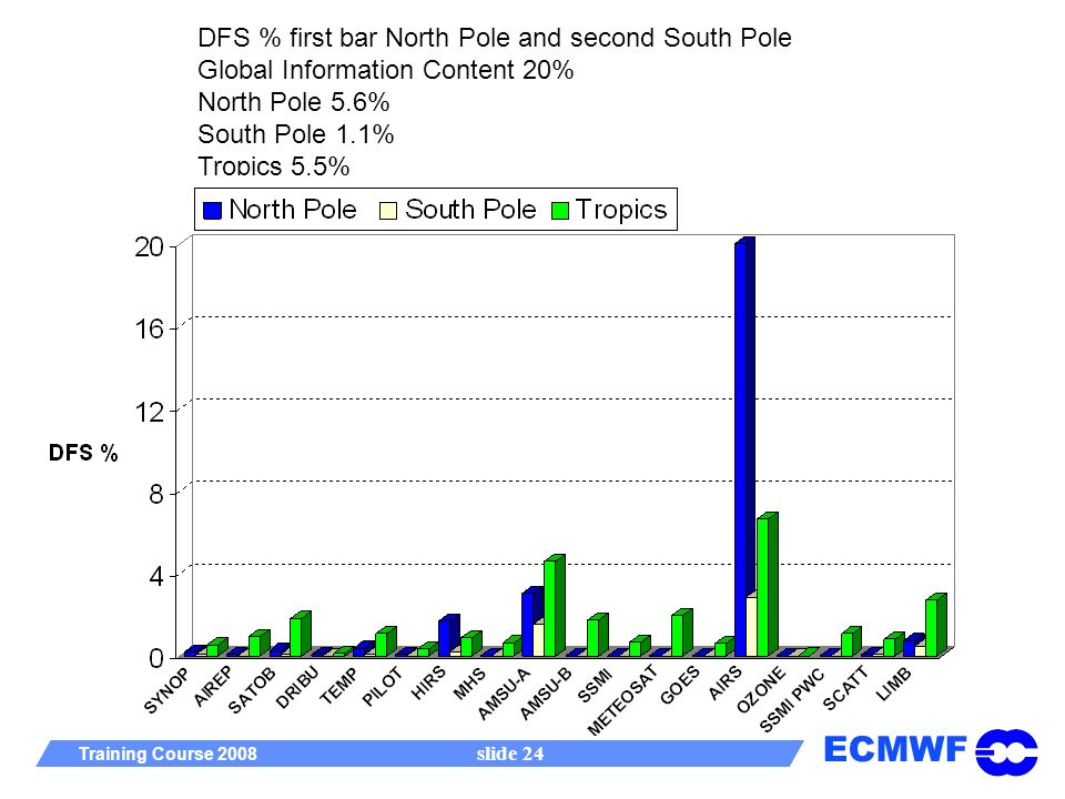 ECMWF Training Course 2008 slide 24 DFS % first bar North Pole and second South Pole Global Information Content 20% North Pole 5.6% South Pole 1.1% Tropics 5.5%